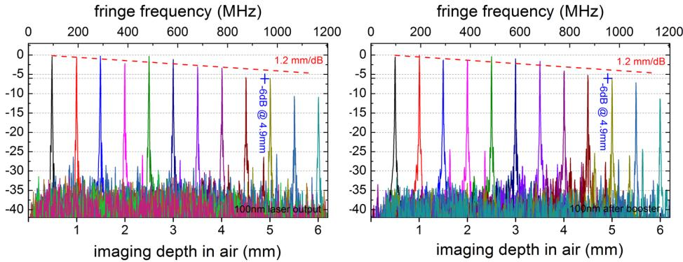 Fig. 3. Integrated spectra acquired with an optical spectrum analyzer for a 100 nm sweep range (left) as well as a 60 nm sweep range (right).
