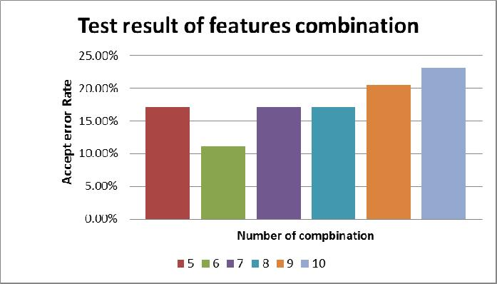 For show the test result we combine several features randomly. Fig. 8 shows this combination result. This Figure shows Overall AER of five, six, seven, eight, nine, and ten features combination.