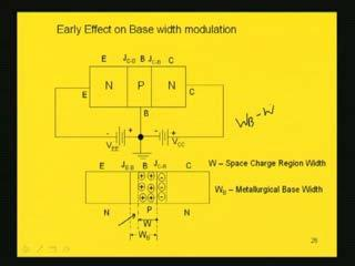 (Refer Slide Time: 52:52) The effective electrical base width, W B effective is W B -W. Here the recombination can take place.