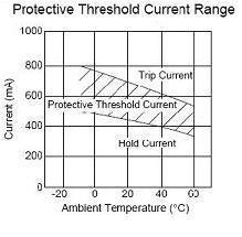 Fig.2 PTC thermistor Non-trip current versus ambient temperature Generally PTC Thermistor protector carries 3 types over-current and overload protection. 1.