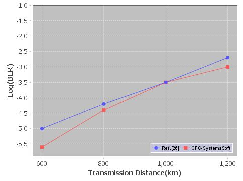 3 RZ-DQPSK Format The DWDM link parameters given in [26] are used to validate RZ-DQPSK format in terms of BER versus transmission