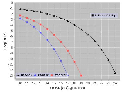 4.0 Performance comparison of modulation formats First, Figure 5 shows the BER versus OSNR curves for back to back performances of NRZ-OOK, RZ-DPSK, and RZ-DQPSK formats at a bit rate of 42.