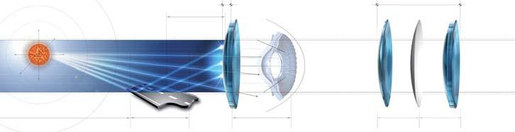 Relevant facts about light, optics and eyes What is a polarizing lens? Unlike direct light, light waves that are reflected, for example, on the surface of water only oscillate in one direction.