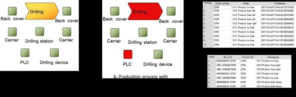 Fig. 3. Drilling activity in the process model All these models were linked to the drilling activity in the production process model.