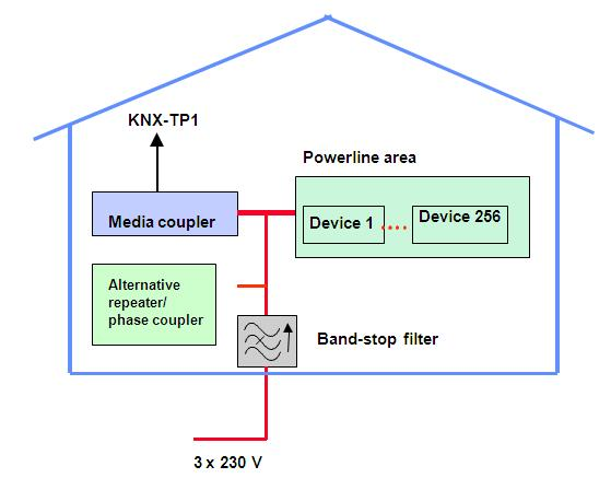 Figure 7: Topology / Addressing 4 Topology / Addressing The logical addressing of KNX-PL 110 is compatible with KNX-TP1.