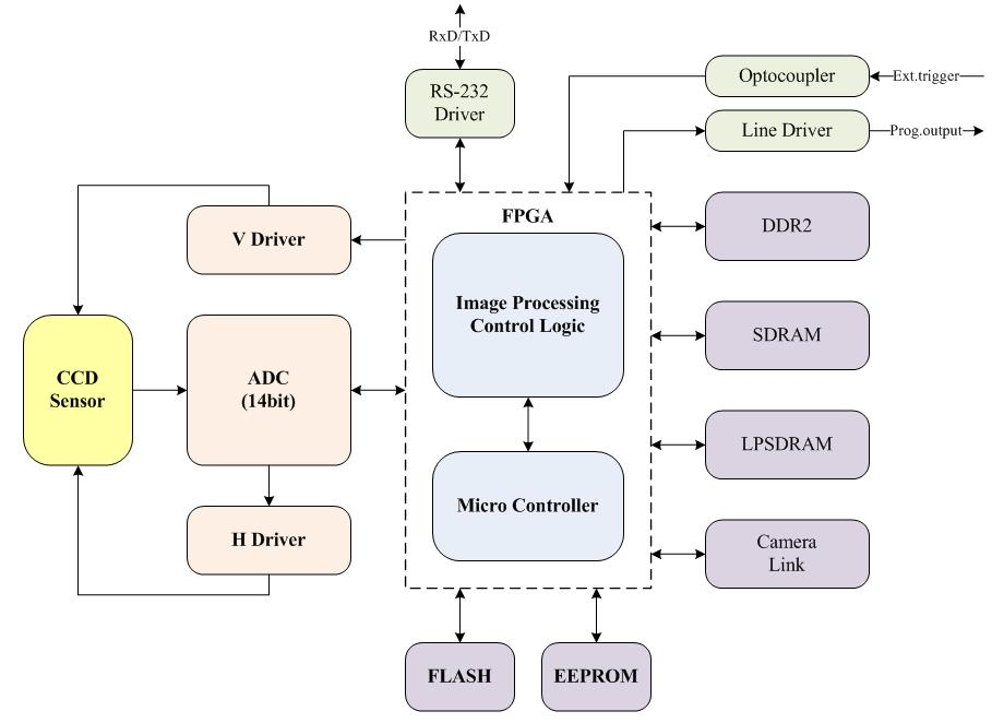 5.3 Camera Block Diagram Figure 5.1 Camera Block Diagram All controls and data processing of VX CL cameras are carried out in one FPGA chip.