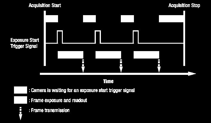 Exposure Start Trigger Applying an exposure start trigger signal to the camera will exit the camera from the waiting for exposure start trigger acquisition status and will begin the process of