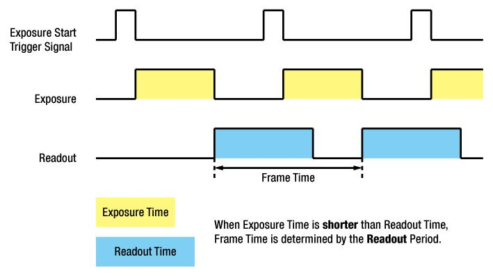 When the exposure time is shorter than the readout time, an exposure start trigger signal will be applied while reading out the previous image.