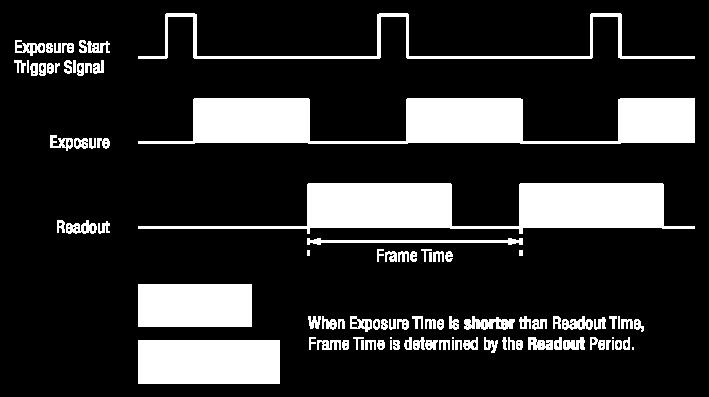 In this case, the frame rate will stay the same regardless of the change in the exposure time.