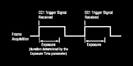 8.2.2 Using a CC1 Trigger Signal If the Trigger Mode parameter is set to On and the Source parameter is set to CC1, you must apply a CC1 trigger signal (exposure start) to the camera to begin each