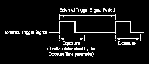 8.2.3.1 Exposure Modes If you are triggering the start of frame acquisition with an externally generated trigger signal, two exposure modes are available: Timed and Trigger Width.
