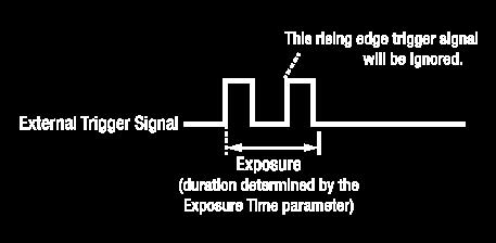 If the camera is set for rising edge triggering, the exposure time starts when the external trigger signal rises.