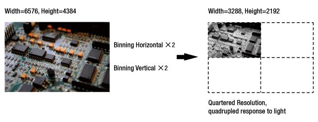 9.2 Binning Binning has the effects of increasing the level value and decreasing resolution by summing the values of the adjacent pixels and sending them as one pixel.