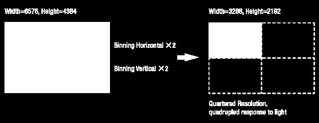 Since vertical binning is processed in the internal register of CCD, the frame rate will be increased and SNR will be improved because the number of the readout process is reduced.