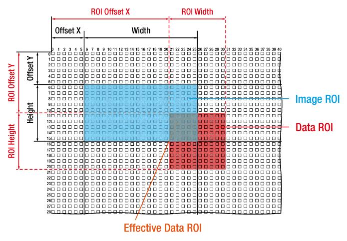 9.7 Data ROI The Auto Exposure, Auto Focus and Auto White Balance features use the pixel data from a Data