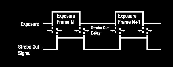 The camera can provide a Strobe Out signal. The signal goes high when the exposure time for each frame acquisition begins and goes low when the exposure time ends as shown in the figure below.
