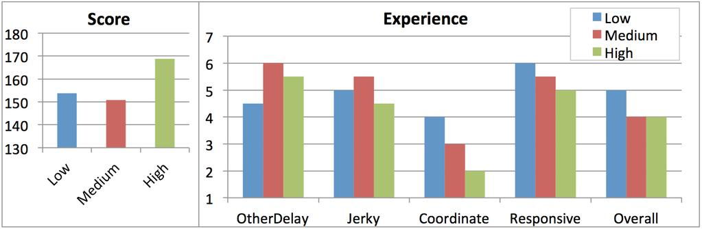 Figure 6. Paddle Blasters: Overall performance (means) (low score is best) and questionnaire measures (medians), by degree of consistency. OtherDelay: The other player s paddling seemed delayed.