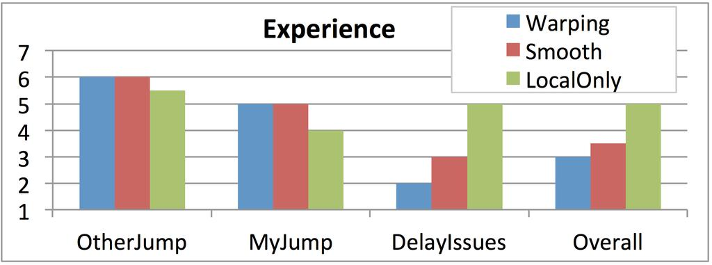 Player Experience questions for Speed Daemons Figure 12. Speed Daemons: Questionnaire median responses by correction method Figure 13.