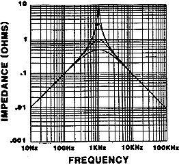 At the resonant frequency, there is normally peaking where the voltage out of the filter is actually higher than the input voltage.
