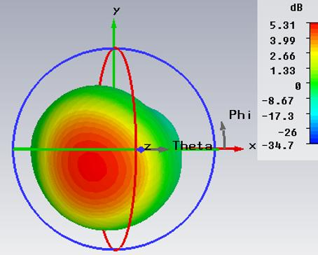 A Fractal Circular Polarized RFID Tag Antenna Figure 4. The simulated 3D radiation pattern of the patch antenna proposed. Figure 6. Geometry of the proposed circularly-polarized RFID tag Figure 7.