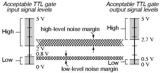 input of another TTL gate will transmit voltages acceptable to the receiving gate. The difference between the tolerable output and input ranges is called the noise margin of the gate.