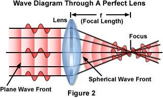 Image Formation: All lenses have a finite resolving