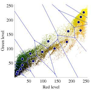 in the Red/Green plane Central plot shows