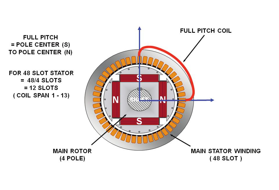 What is Winding Pitch? The term winding pitch refers to the ratio of the number of winding slots enclosed by each coil in the alternator stator to the number of winding slots per generator pole.