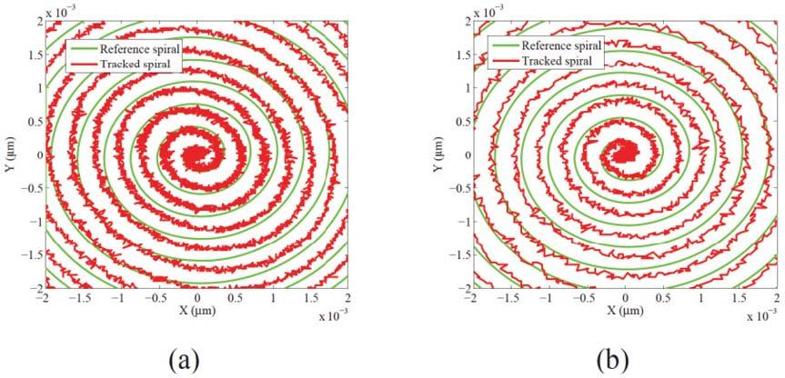 Here, image scanning results have been observed by implementing the proposed controller in the X and Y axes with the help of the real time dspace system. The generated spiral images are shown in Fig.