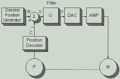 Advanced Tuning System Elements motion controller (software) position encoder Desired position generator is a piece of software that generates reference position command.