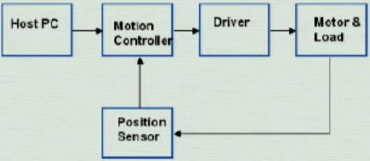Closed Loop Motion Control System