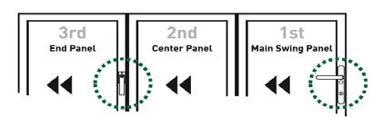 Releases Fold & Slide handle(s) then PUSH centre panel adjacent to end panel 3.