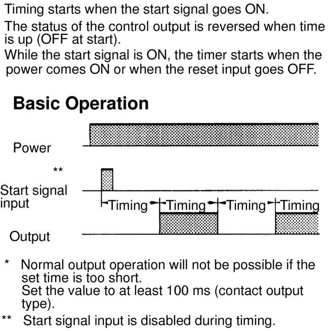 Output Mode B: Repeat Cycle