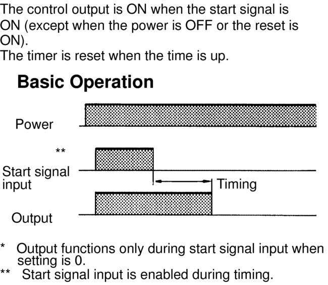 Output Mode D: Signal OFF-Delay (Timer resets when power comes ON.