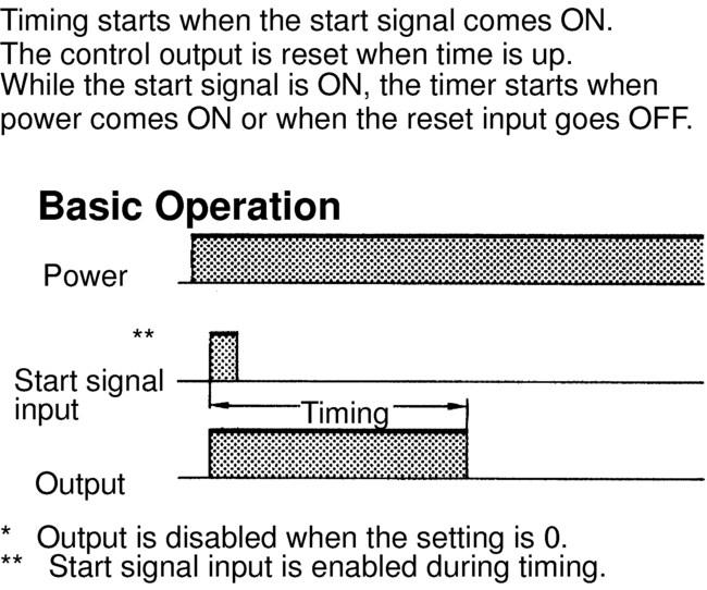 Z Mode Output quantity can be adjusted by changing the cycle time set