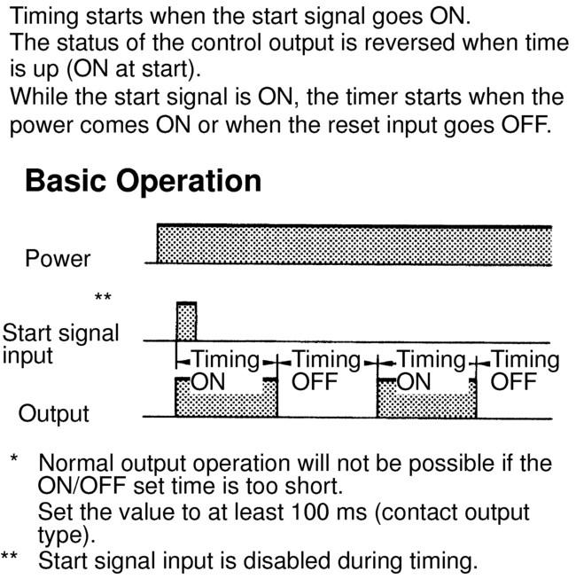 2 (Timer does not reset when power