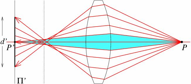 Spherical aberration rays parallel to the axis do not converge outer