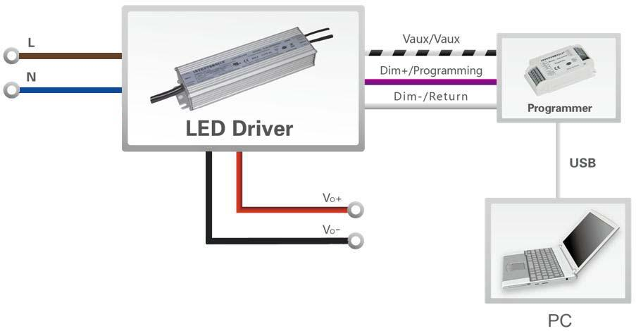 life of the LEDs by driving them at a reduced current when new, then gradually increasing the drive current over