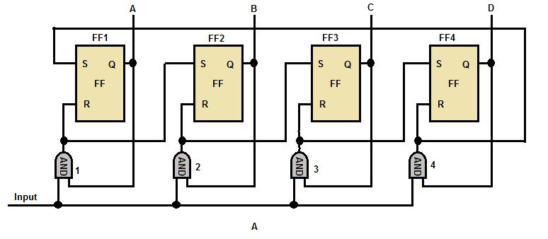 Changing the inputs to the NAND gate can cause the maximum count to be changed. For instance, if FF4 and FF3 were wired to the NAND gate, the counter would count to 1100 2 (12 10 ), and then reset.