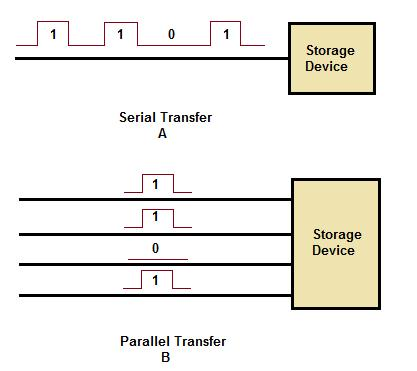 Figure 29 shows how both of these transfers occur. In each case, the four-bit word 1101 is being transferred to a storage device. In view A, the data moves along a single line.