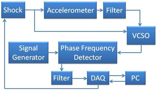 Figure 2 Testing Configuration One of the key components of this method is the phase frequency detector.
