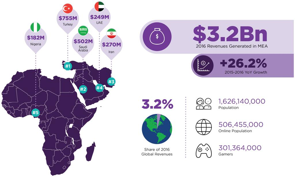MIDDLE EAST & AFRICA 2016 REVENUES, TOP COUNTRIES, AND KEY KPIS 19