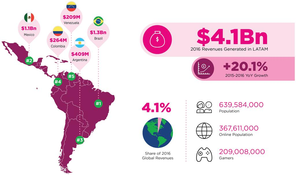 LATIN AMERICA 2016 REVENUES, TOP COUNTRIES, AND KEY KPIS 21 Source: