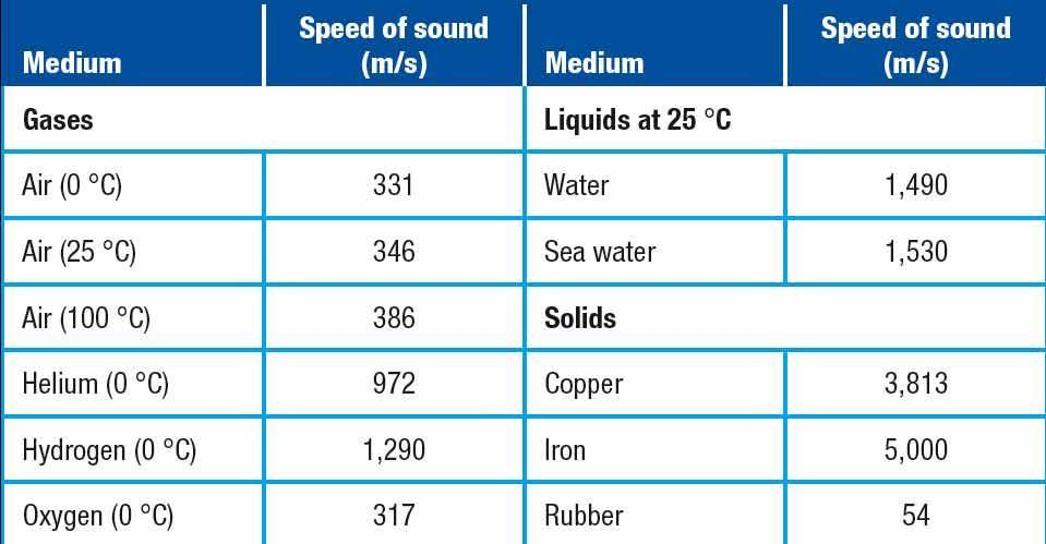 Sound and Light Section 1 Properties of