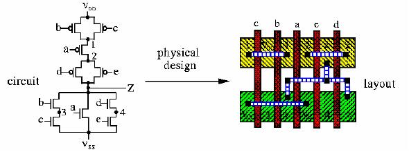 Circuit Simulation 27 Physical Design Physical design converts a circuit description into a geometric description. The description is used to manufacture a chip.