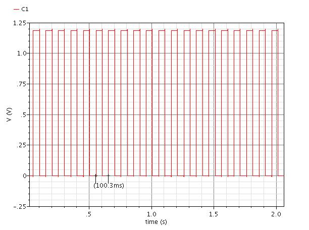 4.2.2 Simulation of 5-bit Clock The transient response of each output of the 5-bit clock was simulated using Cadence software.