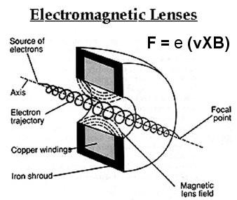 Schematic of E Gun & EM lens Magnification: