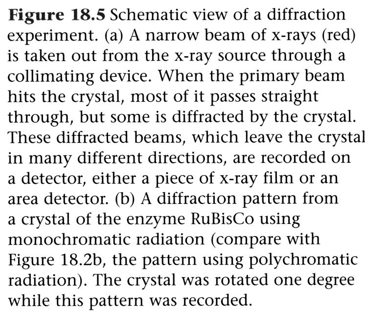 "origin represent interference of waves scattered from closely neighboring points (e.g. Joe Crystallographer says, ""my crystals diffract out to 2."