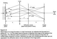 "Abbe theory Abbe's big idea: ""The microscope image is the interference effect of a diffraction phenomenon"" Image formation depends on interference between non-diffracted light (0th order) and"