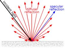 Reflection Planar mirrors When light is incident upon a surface surface, some is